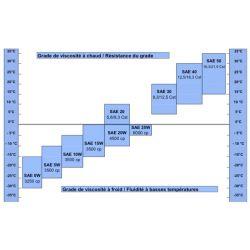 Moteur - Huile - MOTUL 3000 -  Minerale 10W40 - 4 Litres